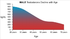 Testosterone Replacement Therapy Drugs